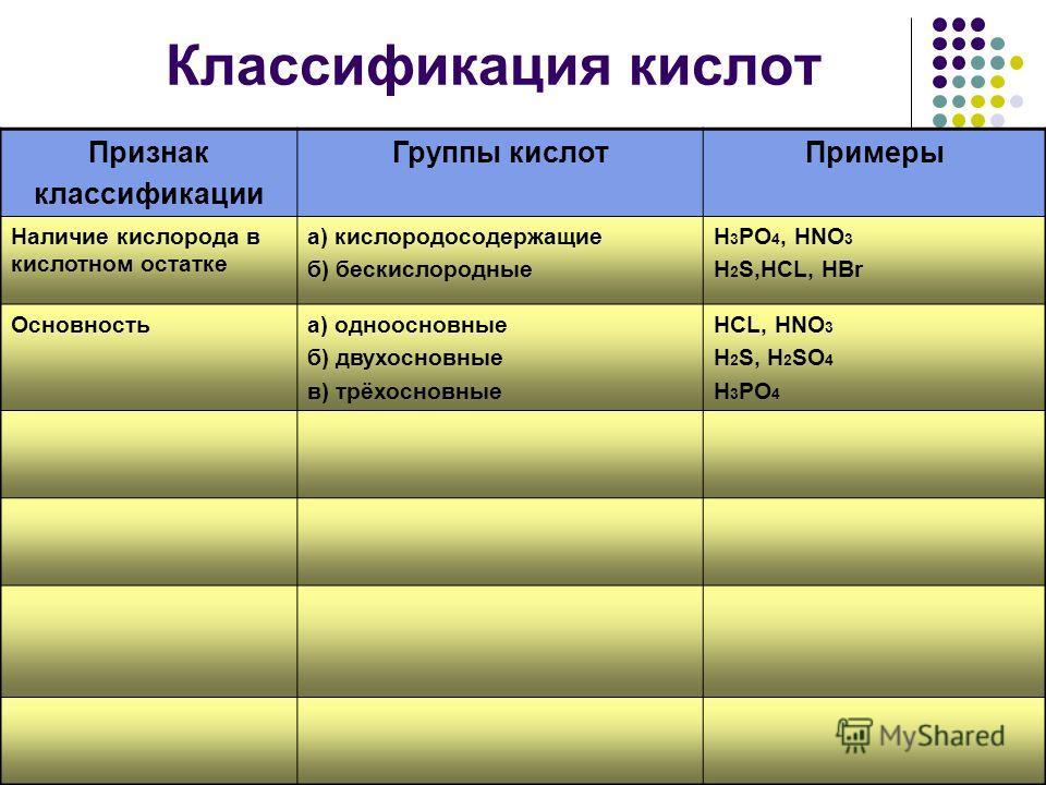 Классификация кислот Признак классификации Группы кислотПримеры Наличие кислорода в кислотном остатке а) кислородосодержащие б) бескислородные H 3 PO 4, HNO 3 H 2 S,HCL, HBr Основностьа) одноосновные б) двухосновные в) трёхосновные HCL, HNO 3 H 2 S,
