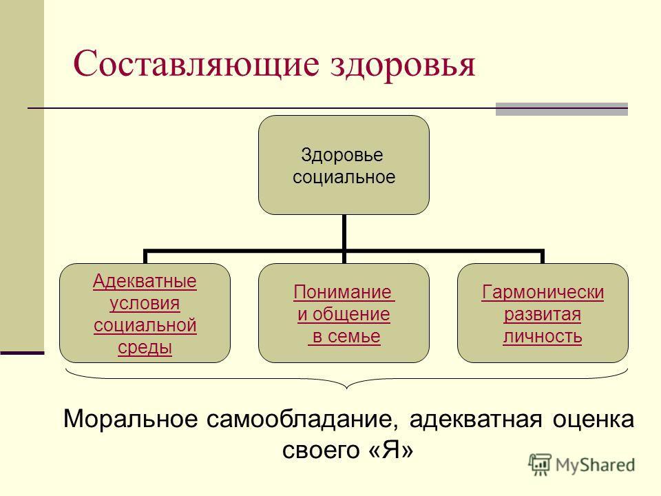 Составляющие здоровья Здоровье социальное Адекватные условия социальной среды Понимание и общение в семье Гармонически развитая личность Моральное самообладание, адекватная оценка своего «Я»