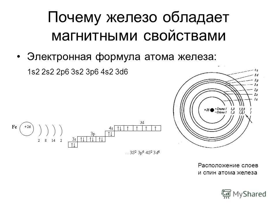 Почему железо обладает магнитными свойствами Электронная формула атома железа: 1s2 2s2 2p6 3s2 3p6 4s2 3d6 Расположение слоев и спин атома железа
