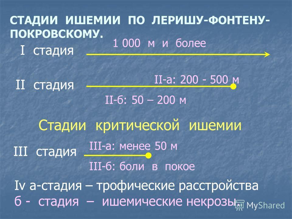 СТАДИИ ИШЕМИИ ПО ЛЕРИШУ-ФОНТЕНУ- ПОКРОВСКОМУ. I стадия 1 000 м и более II стадия II-а: 200 - 500 м II-б: 50 – 200 м Стадии критической ишемии III стадия Iv а-стадия – трофические расстройства б - стадия – ишемические некрозы. III-а: менее 50 м III-б: