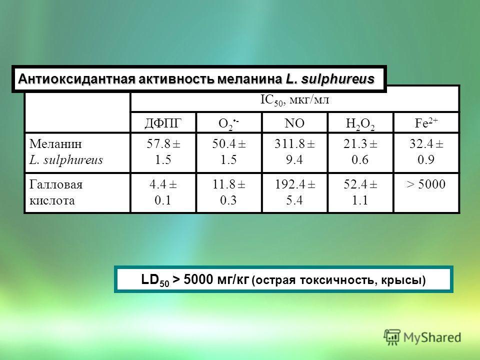 IC 50, мкг/мл ДФПГО2-О2- NOН2О2Н2О2 Fe 2+ Меланин L. sulphureus 57.8 ± 1.5 50.4 ± 1.5 311.8 ± 9.4 21.3 ± 0.6 32.4 ± 0.9 Галловая кислота 4.4 ± 0.1 11.8 ± 0.3 192.4 ± 5.4 52.4 ± 1.1 > 5000 Антиоксидантная активность меланина L. sulphureus LD 50 > 5000