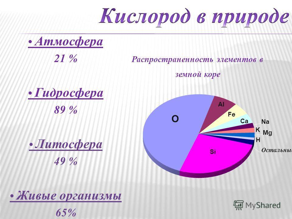 Атмосфера 21 % Гидросфера 89 % Литосфера 49 % Живые организмы 65%