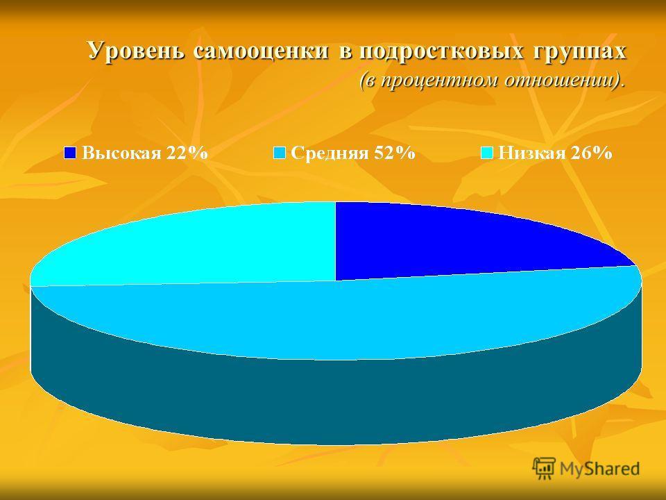 Уровень самооценки в подростковых группах (в процентном отношении).