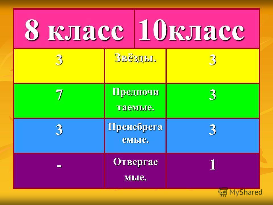 8 класс 10класс 3Звёзды.3 7 Предпочит аемые. 3 3 Пренебрега емые. 3 - Отвергаем ые. 1 8 класс 10класс3Звёзды.3 7Предпочитаемые.3 3 Пренебрега емые. 3 -Отвергаемые.1