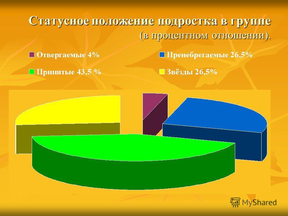 Статусное положение подростка в группе (в процентном отношении).