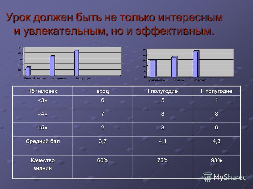Урок должен быть не только интересным и увлекательным, но и эффективным. 15 человек вход I полугодие II полугодие «3»651 «4»788 «5»236 Средний бал 3,74,14,3 Качествознаний60%73%93%