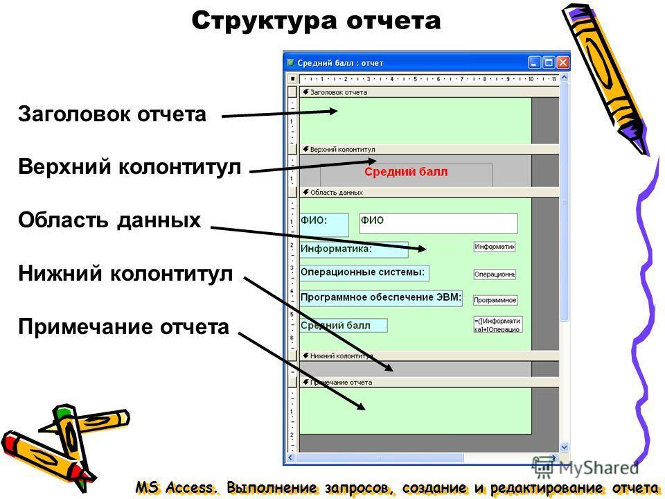 Структура отчета MS Access. Выполнение запросов, создание и редактирование отчета Заголовок отчета Верхний колонтитул Область данных Нижний колонтитул Примечание отчета