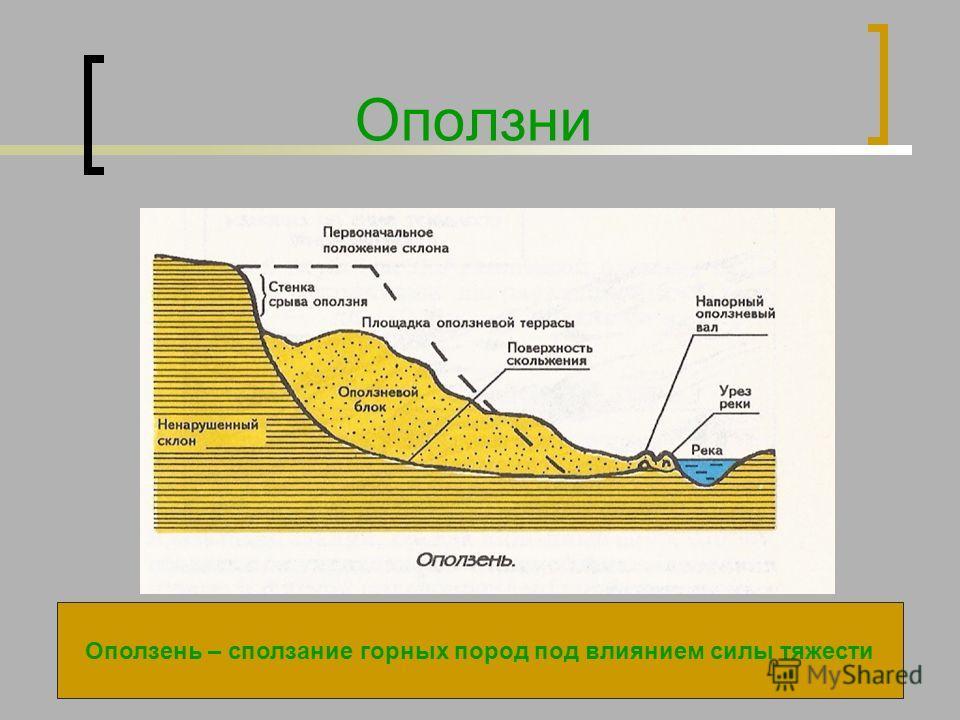 Оползни Оползень – сползание горных пород под влиянием силы тяжести