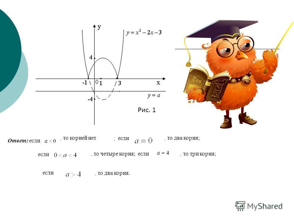 Рис. 1 Ответ: если, то корней нет ; если, то два корня; если, то четыре корня; если, то три корня; если, то два корня.