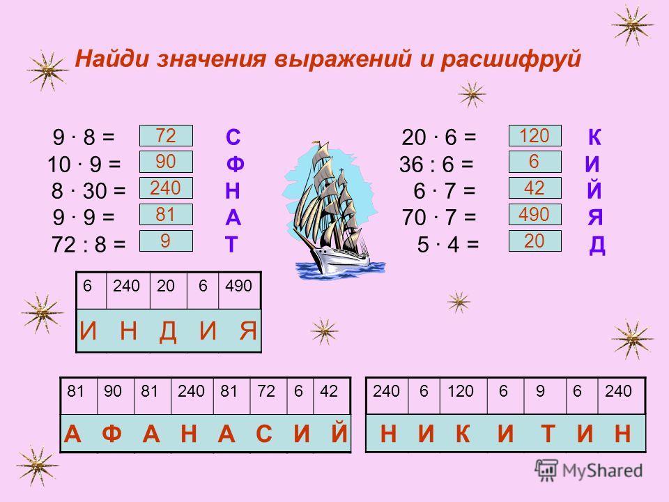 624020 6490 8190812408172642240 6120 6 96240 Найди значения выражений и расшифруй 9 8 = С 20 6 = К 10 9 = Ф 36 : 6 = И 8 30 = Н 6 7 = Й 9 9 = А 70 7 = Я 72 : 8 = Т 5 4 = Д А Ф А Н А С И ЙН И К И Т И Н И Н Д И Я 72 90 240 81 9 120 6 42 490 20