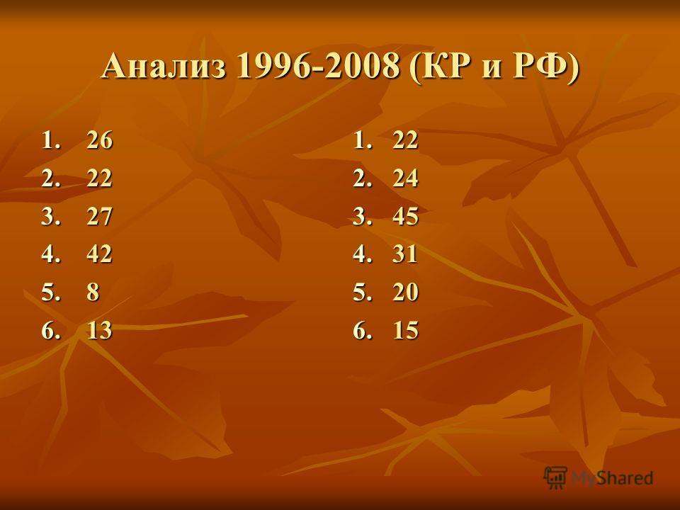 Анализ 1996-2008 (КР и РФ) 1.26 2.22 3.27 4.42 5.8 6.13 1.22 2.24 3.45 4.31 5.20 6.15