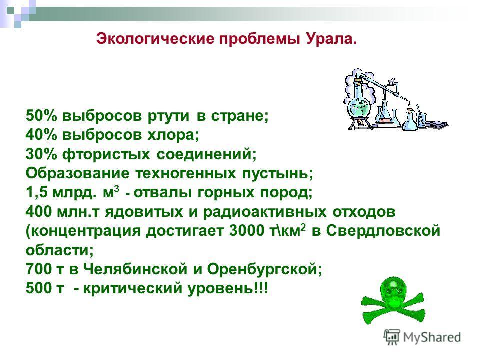 Экологические проблемы Урала. 50% выбросов ртути в стране; 40% выбросов хлора; 30% фтористых соединений; Образование техногенных пустынь; 1,5 млрд. м 3 - отвалы горных пород; 400 млн.т ядовитых и радиоактивных отходов (концентрация достигает 3000 т\к