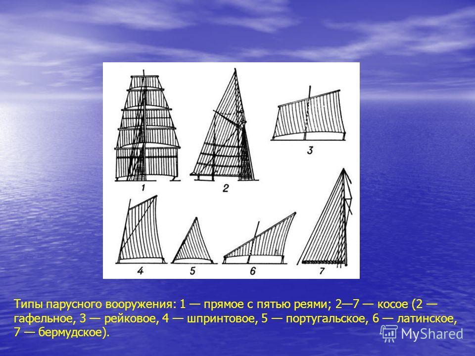 Типы парусного вооружения: 1 прямое с пятью реями; 27 косое (2 гафельное, 3 рейковое, 4 шпринтовое, 5 португальское, 6 латинское, 7 бермудское).