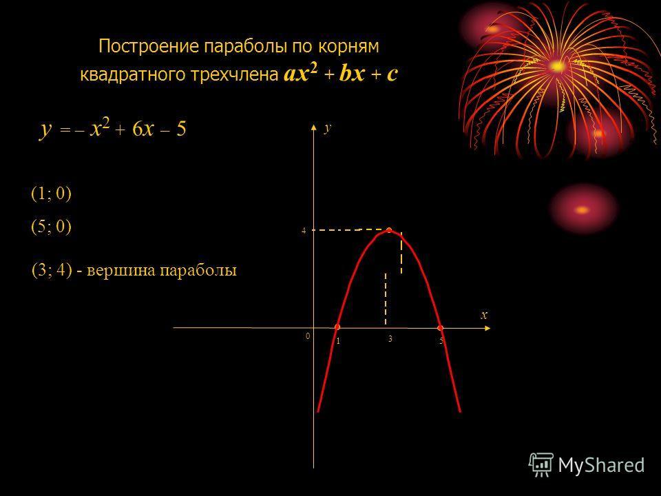 Построение параболы по корням квадратного трехчлена ax 2 + bx + c 1 0 x y (3; 4) - вершина параболы 3 4 5 (1; 0) (5; 0) y = – x2 + 6x – 5y = – x2 + 6x – 5