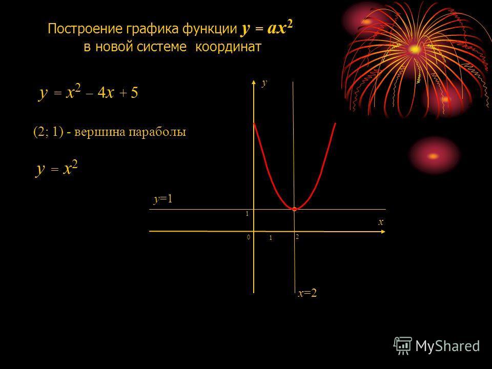 1 1 0 y = x2 y = x2 x y Построение графика функции y = ax 2 в новой системе координат (2; 1) - вершина параболы 2 x=2 y=1 y = x2 – 4x + 5y = x2 – 4x + 5