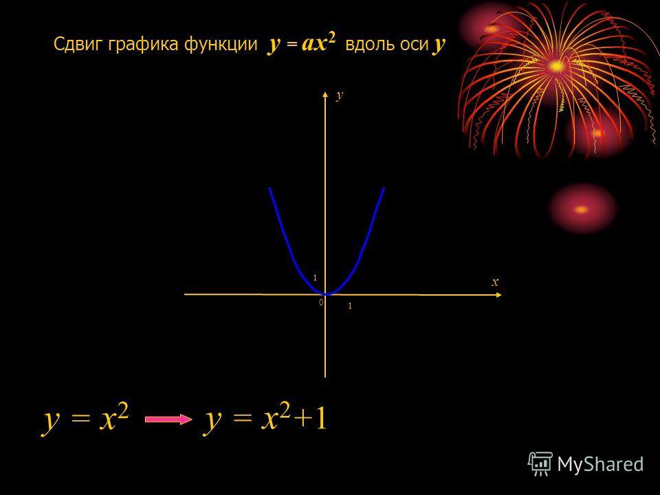 Сдвиг графика функции y = ax 2 вдоль оси y 1 1 0 y = x 2 y = x 2 +1 x y