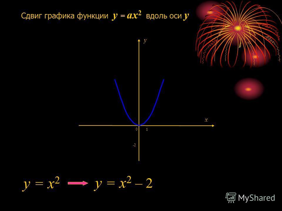 Сдвиг графика функции y = ax 2 вдоль оси y -2 1 0 y = x 2 y = x 2 – 2 x y