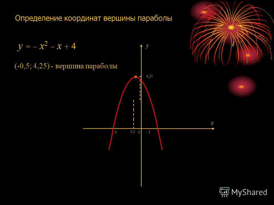 Определение координат вершины параболы 1 0 -3 x y (-0,5; 4,25) - вершина параболы 0,5 4,25 y = – x2 – x + 4y = – x2 – x + 4