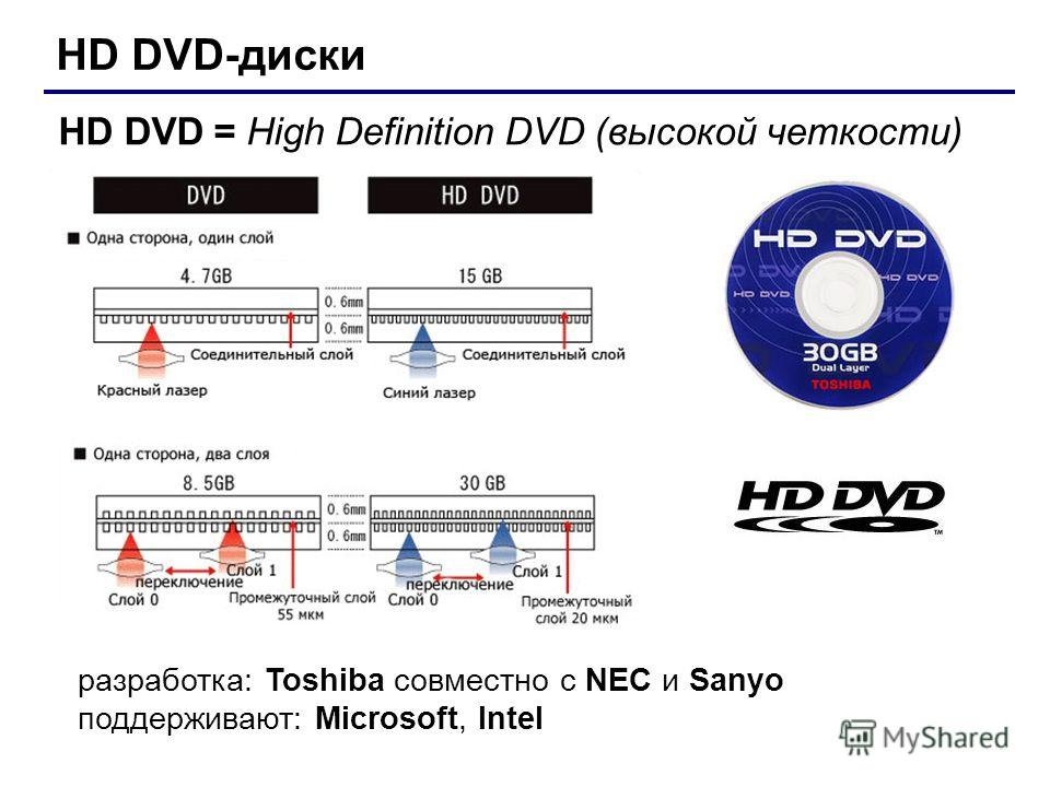 HD DVD-диски HD DVD = High Definition DVD (высокой четкости) разработка: Toshiba совместно с NEC и Sanyo поддерживают: Microsoft, Intel