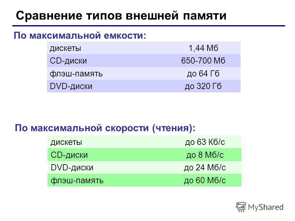 Сравнение типов внешней памяти дискеты1,44 Мб CD-диски650-700 Мб флэш-памятьдо 64 Гб DVD-дискидо 320 Гб По максимальной емкости: дискетыдо 63 Кб/с CD-дискидо 8 Мб/с DVD-дискидо 24 Мб/с флэш-памятьдо 60 Мб/с По максимальной скорости (чтения):