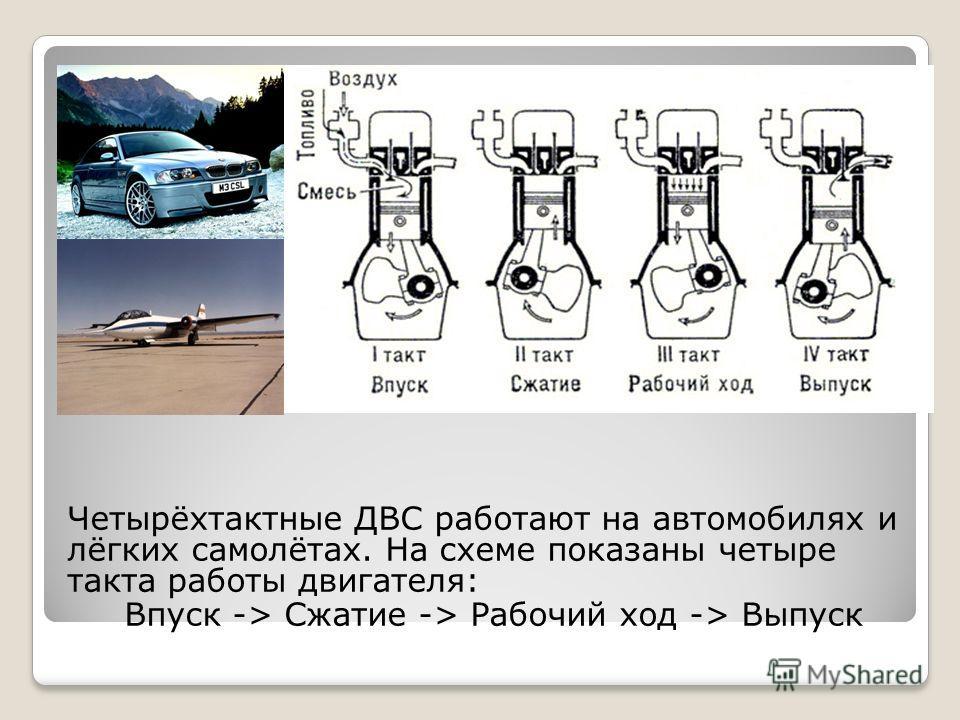 Четырёхтактные ДВС работают на автомобилях и лёгких самолётах. На схеме показаны четыре такта работы двигателя: Впуск -> Сжатие -> Рабочий ход -> Выпуск