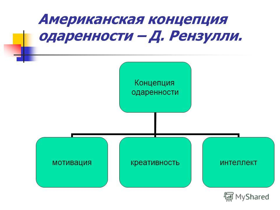 Американская концепция одаренности – Д. Рензулли. Концепция одаренности мотивациякреативностьинтеллект