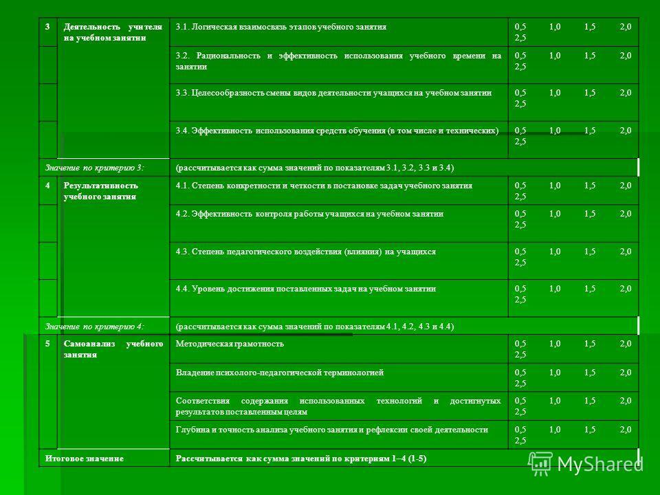 3Деятельность учителя на учебном занятии 3.1. Логическая взаимосвязь этапов учебного занятия0,5 1,0 1,5 2,0 2,5 3.2. Рациональность и эффективность использования учебного времени на занятии 0,5 1,0 1,5 2,0 2,5 3.3. Целесообразность смены видов деятел