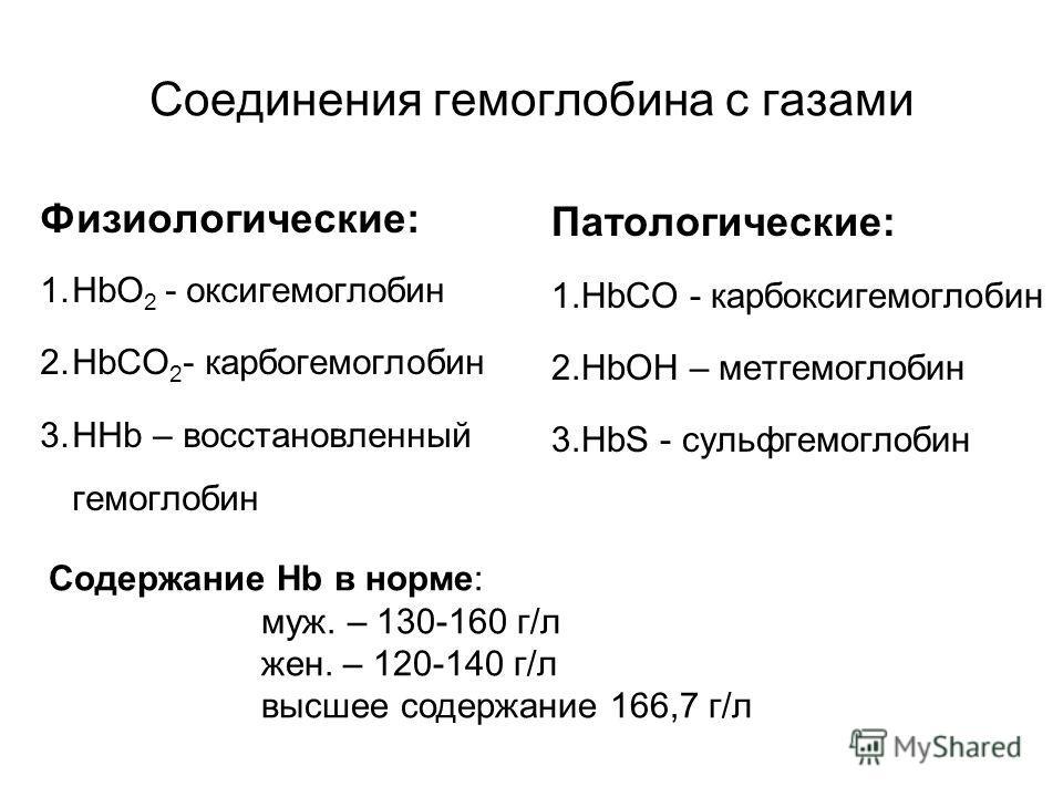 Соединения гемоглобина с газами Физиологические: 1.HbO 2 - оксигемоглобин 2.HbCO 2 - карбогемоглобин 3.HHb – восстановленный гемоглобин Патологические: 1.HbCO - карбоксигемоглобин 2.HbOH – метгемоглобин 3.HbS - сульфгемоглобин Содержание Hb в норме: