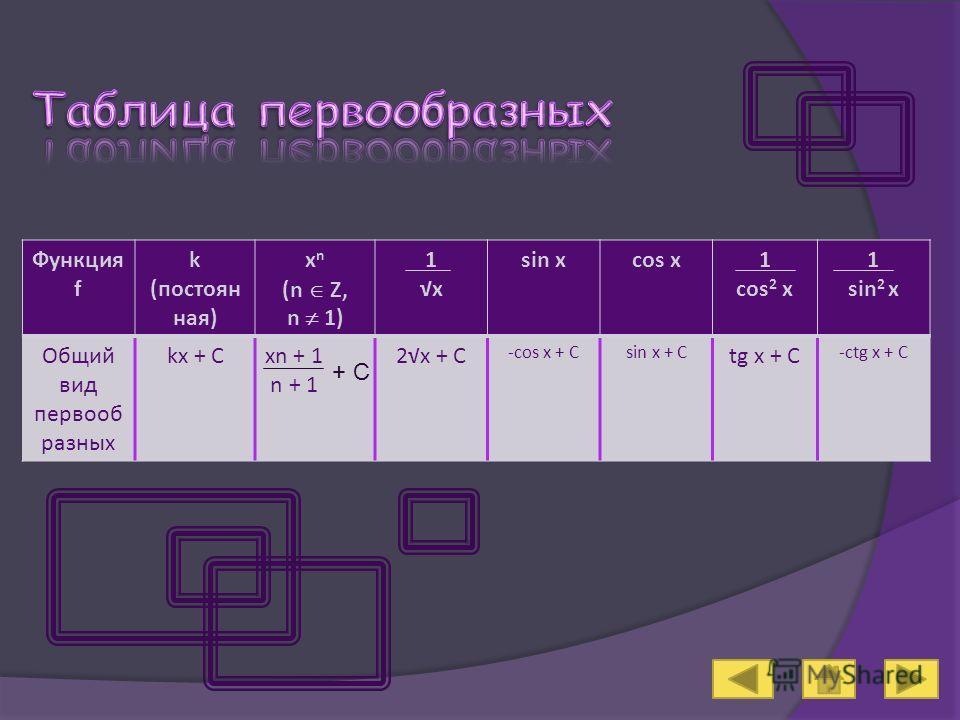 Функция f k (постоян ная) x n (n Z, n 1) 1 x sin xcos x1 cos 2 x 1 sin 2 x Общий вид первооб разных kx + Cxn + 1 n + 1 2x + C -cos x + Csin x + C tg x + C -ctg x + C + C