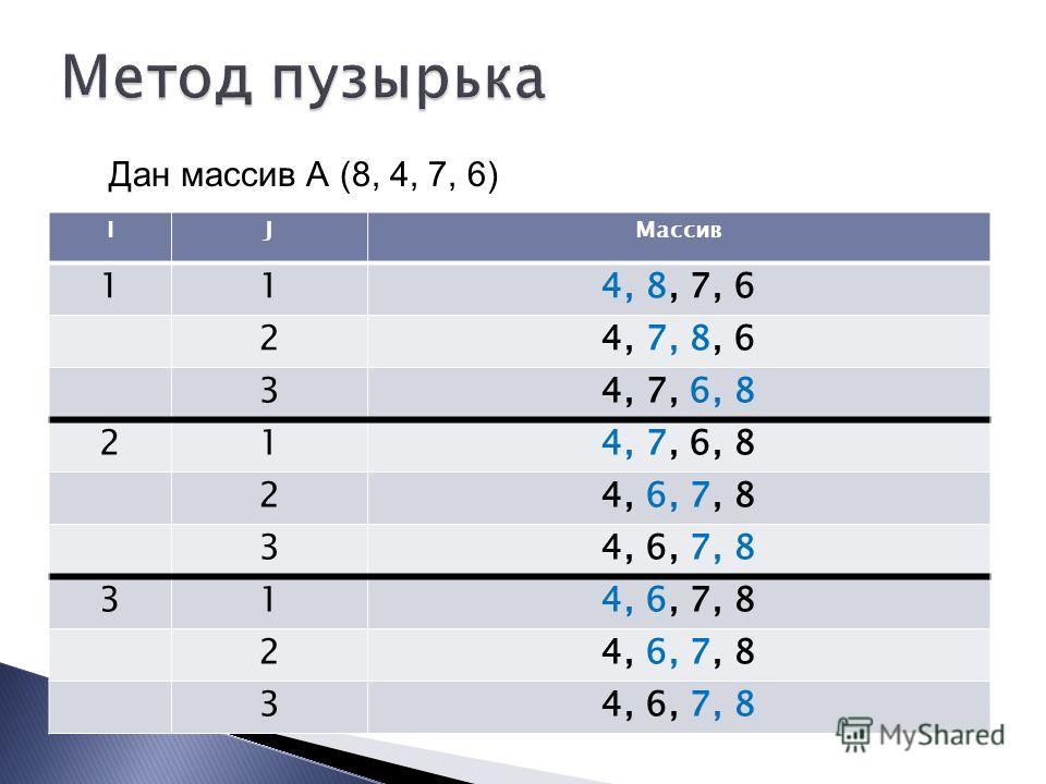 IJМассив 114, 8, 7, 6 24, 7, 8, 6 34, 7, 6, 8 21 24, 6, 7, 8 3 31 2 3 Дан массив А (8, 4, 7, 6)