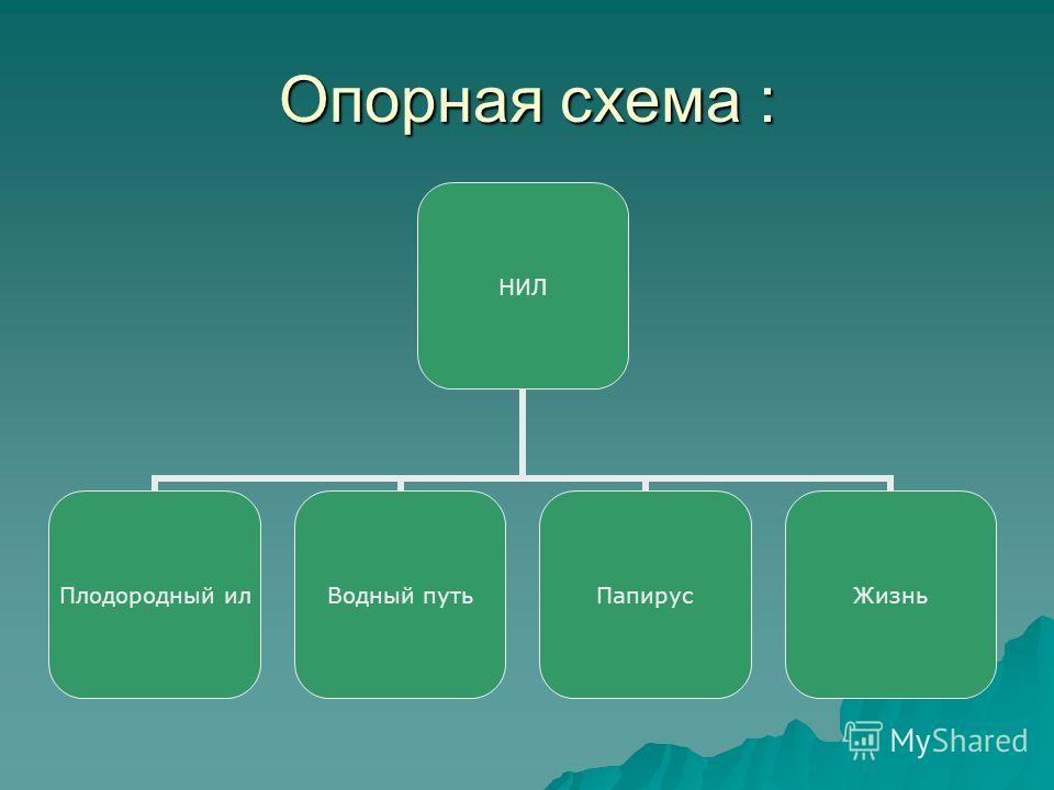 Опорная схема : НИЛ Плодородный ил Водный путьПапирусЖизнь