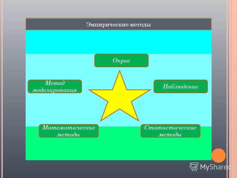 Эмпирические методы Опрос Наблюдение Метод моделирования Математические методы Статистические методы