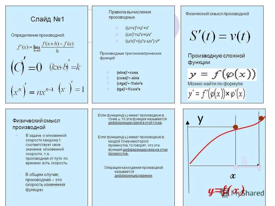 Слайд 1 Определение производной Правила вычисления производных (u+v)'=u'+v' (uv)'=u'v+uv' (u/v)'=(u'v-uv'):v² Производные тригонометрических функций (sinx)'=cosx (cosx)'=-sinx (ctgx)'=-1/sin²x (tgx)'=1/cos²x Можно найти по формуле Физический смысл пр