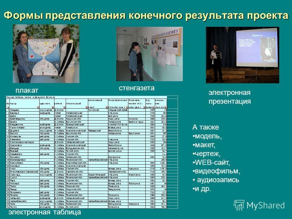 Формы представления конечного результата проекта плакат стенгазета электронная презентация электронная таблица А также модель, макет, чертеж, WEB-сайт, видеофильм, аудиозапись и др.