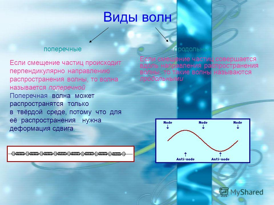 Виды волн поперечныепродольные Если смещение частиц происходит перпендикулярно направлению распространения волны, то волна называется поперечной Поперечная волна может распространятся только в твёрдой среде, потому что для её распространения нужна де