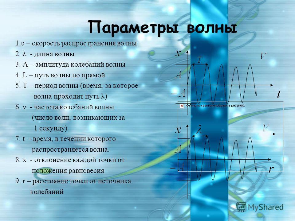 Параметры волны 1.υ – скорость распространения волны 2. λ - длина волны 3. А – амплитуда колебаний волны 4. L – путь волны по прямой 5. Т – период волны (время, за которое волна проходит путь λ) 6. ν - частота колебаний волны (число волн, возникающих