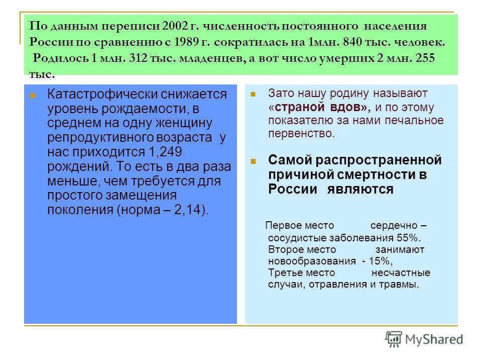 По данным переписи 2002 г. численность постоянного населения России по сравнению с 1989 г. сократилась на 1млн. 840 тыс. человек. Родилось 1 млн. 312 тыс. младенцев, а вот число умерших 2 млн. 255 тыс. Катастрофически снижается уровень рождаемости, в
