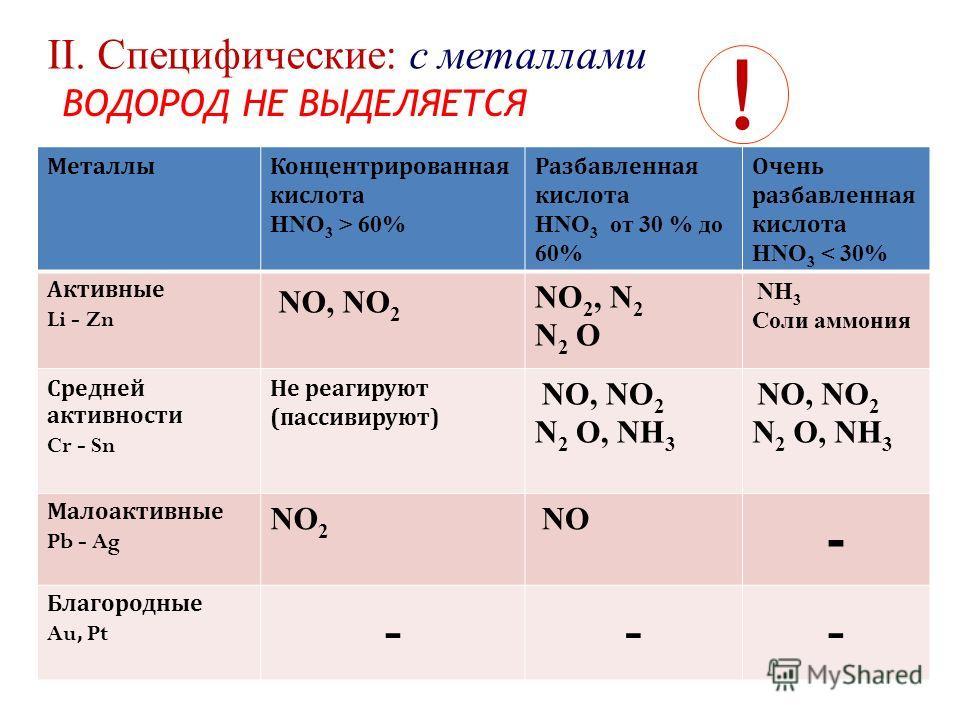 II. Cпецифические: с металлами ВОДОРОД НЕ ВЫДЕЛЯЕТСЯ ! МеталлыКонцентрированная кислота HNO 3 > 60% Разбавленная кислота HNO 3 от 30 % до 60% Очень разбавленная кислота HNO 3 < 30% Активные Li - Zn NO, NO 2 NO 2, N 2 N 2 O NН 3 Соли аммония Средней а