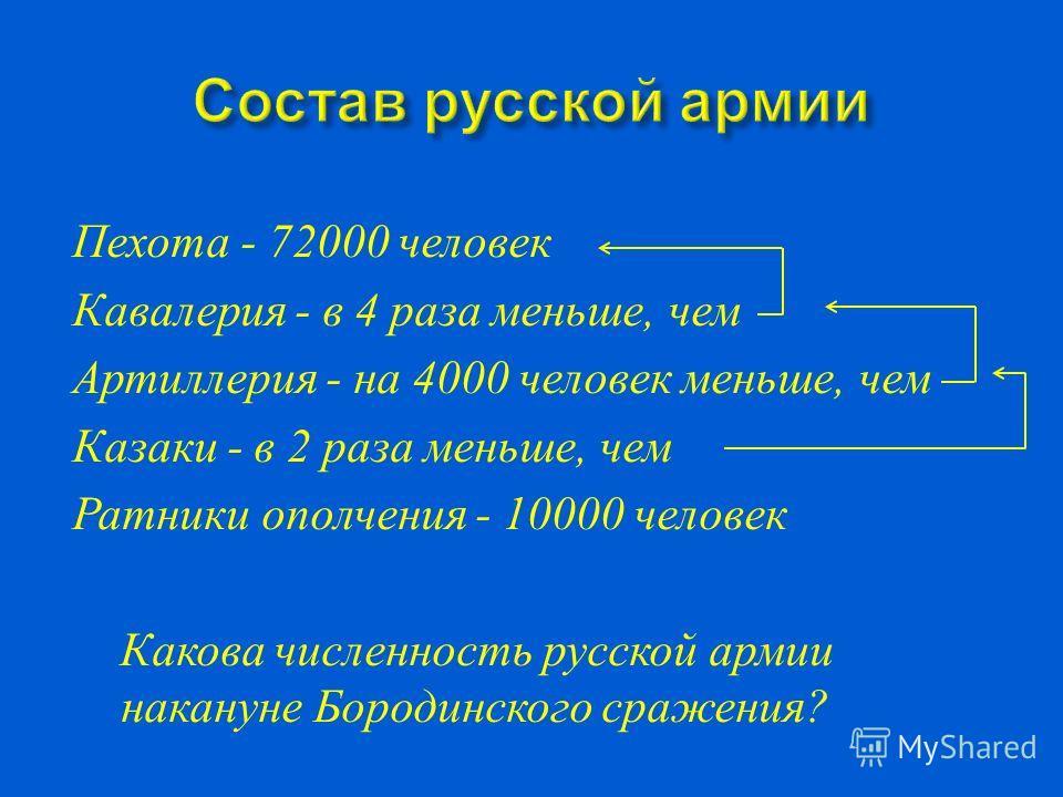 Пехота - 72000 человек Кавалерия - в 4 раза меньше, чем Артиллерия - на 4000 человек меньше, чем Казаки - в 2 раза меньше, чем Ратники ополчения - 10000 человек Какова численность русской армии накануне Бородинского сражения ?