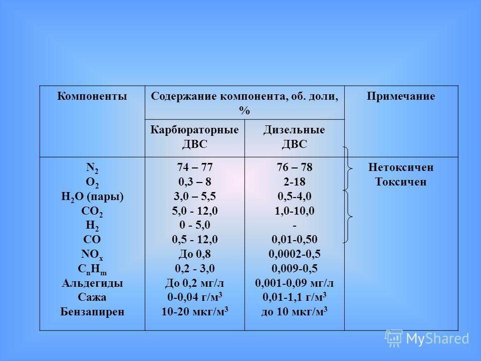 КомпонентыСодержание компонента, об. доли, % Примечание Карбюраторные ДВС Дизельные ДВС N 2 O 2 H 2 O (пары) CO 2 H 2 CO NO x C n H m Альдегиды Сажа Бензапирен 74 – 77 0,3 – 8 3,0 – 5,5 5,0 - 12,0 0 - 5,0 0,5 - 12,0 До 0,8 0,2 - 3,0 До 0,2 мг/л 0-0,0
