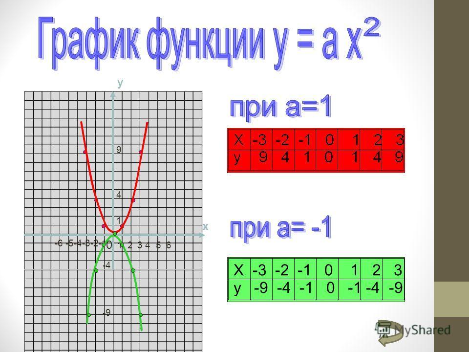 y x 0 1 2 3 4 5 6 Х -3 -2 -1 0 1 2 3 y -9 -4 -1 0 -1 -4 -9 -6 -5-4-3-2-1 1 4 9 -9 -4