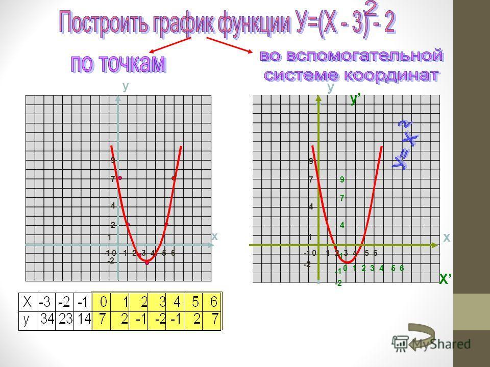 y x y x -2 4 9 7 2 1 1 4 9 -2 7 0 1 2 3 4 5 6 1 4 9 -2 7 0 1 2 3 4 5 6 у X