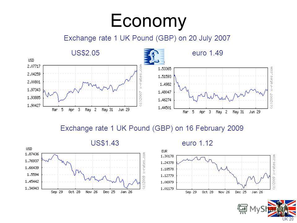 UK 20 Economy Exchange rate 1 UK Pound (GBP) on 20 July 2007 US$2.05 euro 1.49 Exchange rate 1 UK Pound (GBP) on 16 February 2009 US$1.43 euro 1.12