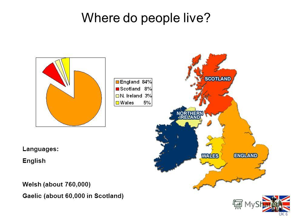 UK 6 Where do people live? Languages: English Welsh (about 760,000) Gaelic (about 60,000 in Scotland)
