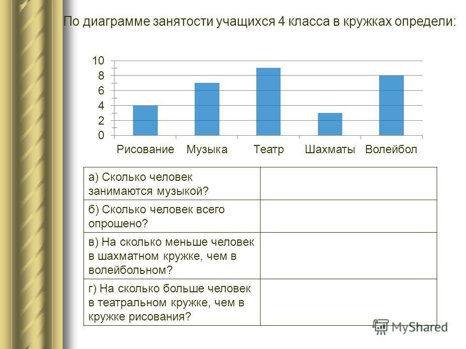 а) Сколько человек занимаются музыкой? 7 б) Сколько человек всего опрошено? 31 в) На сколько меньше человек в шахматном кружке, чем в волейбольном? на 5 г) На сколько больше человек в театральном кружке, чем в кружке рисования? на 5 По диаграмме заня