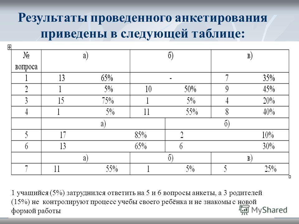 1 учащийся (5%) затруднились ответить на 5 и 6 вопросы анкеты, а 3 родителей (15%) не контролируют процесс учебы своего ребёнка и не знакомы с новой формой работы Результаты проведенного анкетирования приведены в следующей таблице: 1 учащийся (5%) за
