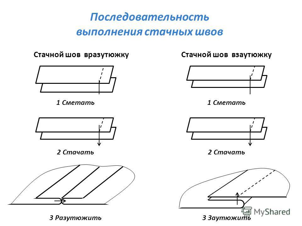 Последовательность выполнения стачных швов Стачной шов взаутюжкуСтачной шов вразутюжку 1 Сметать 2 Стачать 3 Разутюжить 3 Заутюжить