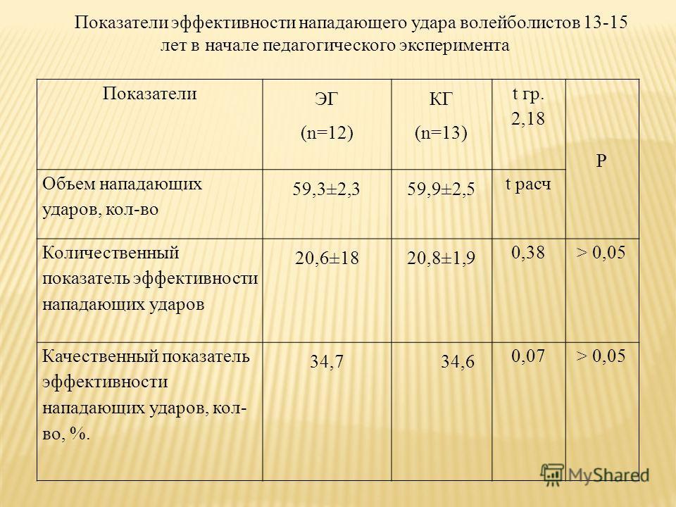 Показатели ЭГ (n=12) КГ (n=13) t гр. 2,18 P Объем нападающих ударов, кол-во 59,3±2,359,9±2,5 t расч Количественный показатель эффективности нападающих ударов 20,6±1820,8±1,9 0,38> 0,05 Качественный показатель эффективности нападающих ударов, кол- во,