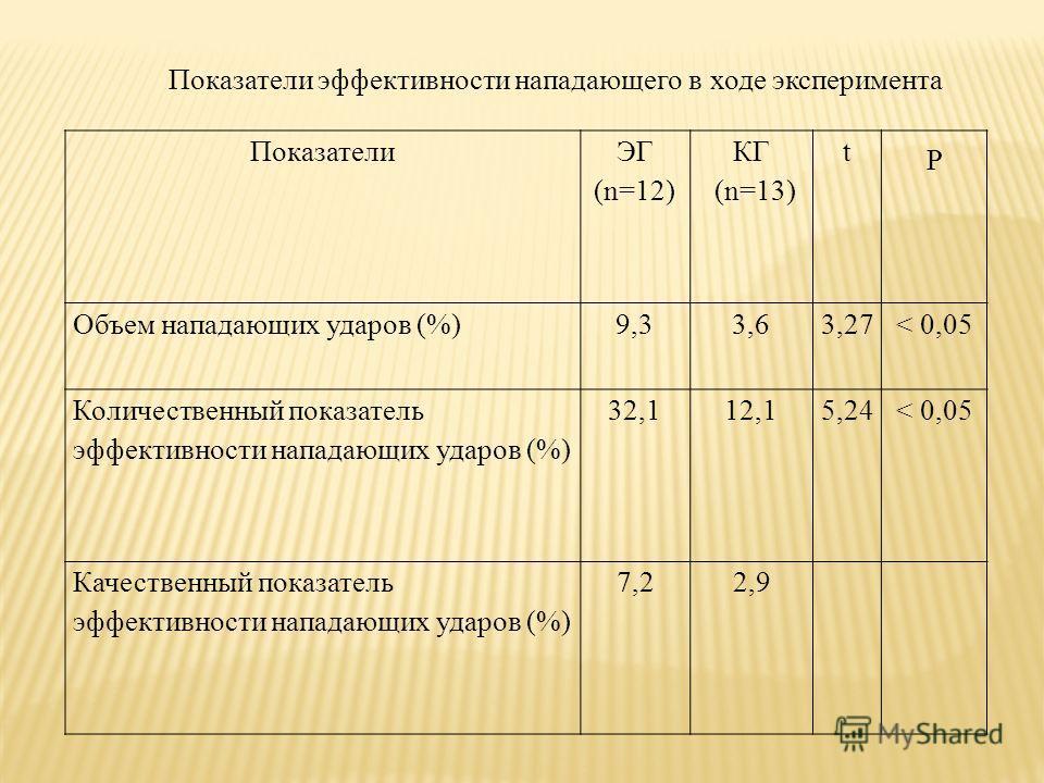 Показатели ЭГ (n=12) КГ (n=13) t P Объем нападающих ударов (%)9,33,63,27< 0,05 Количественный показатель эффективности нападающих ударов (%) 32,112,15,24< 0,05 Качественный показатель эффективности нападающих ударов (%) 7,22,9 Показатели эффективност