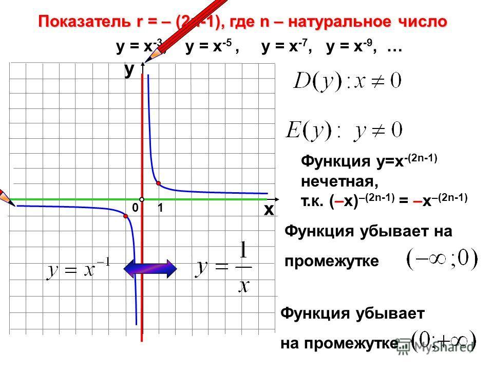 Функция убывает на промежутке Показатель r = – (2n-1), где n – натуральное число 10 х у у = х -3, у = х -5, у = х -7, у = х -9, … Функция у=х -(2n-1) нечетная, т.к. (–х) –(2n-1) = –х –(2n-1) Функция убывает на промежутке